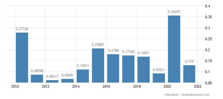 costa rica net oda received percent of gni wb data