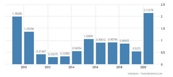 costa rica net oda received percent of gross capital formation wb data