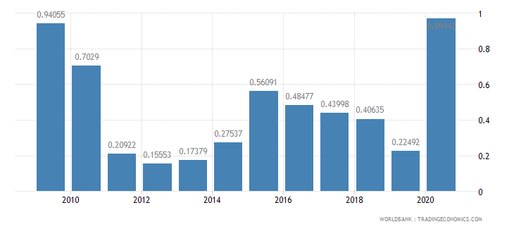 costa rica net oda received percent of imports of goods and services wb data