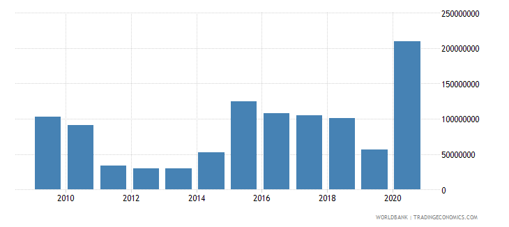 costa rica net official development assistance received constant 2007 us dollar wb data