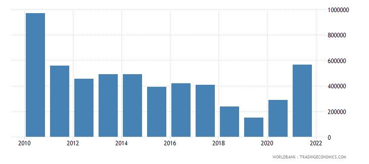 costa rica net official flows from un agencies undp us dollar wb data