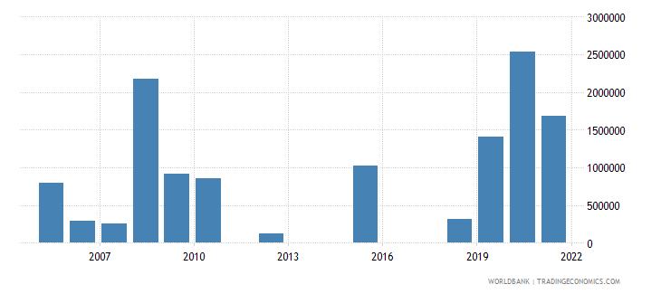 costa rica net official flows from un agencies unhcr us dollar wb data