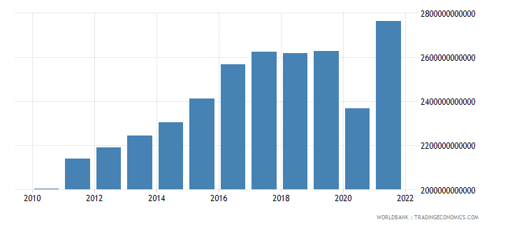 costa rica net taxes on products constant lcu wb data