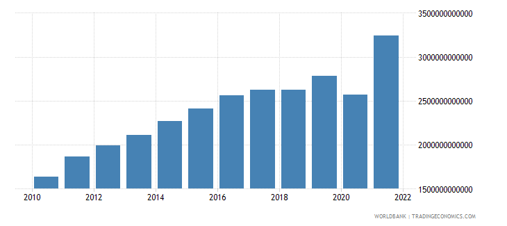 costa rica net taxes on products current lcu wb data