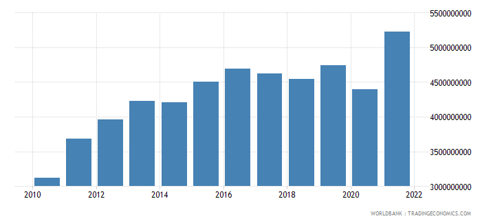 costa rica net taxes on products us dollar wb data