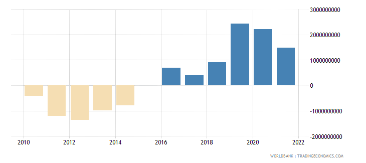 costa rica net trade in goods and services bop us dollar wb data