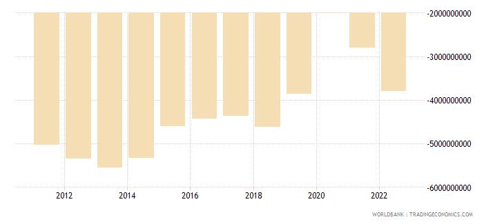costa rica net trade in goods bop us dollar wb data