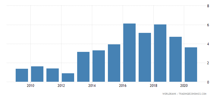 costa rica new business density new registrations per 1 000 people ages 15 64 wb data