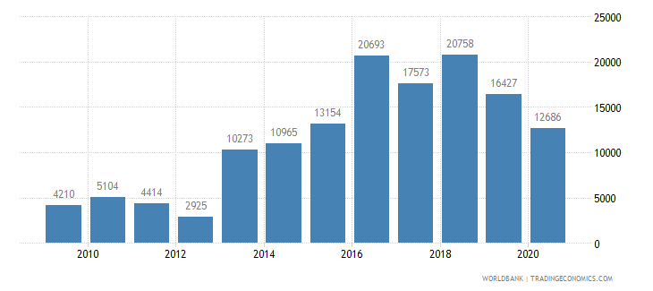 costa rica new businesses registered number wb data