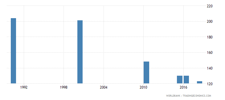 costa rica number of deaths ages 5 14 years wb data
