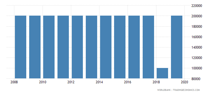 costa rica number of people who are undernourished wb data