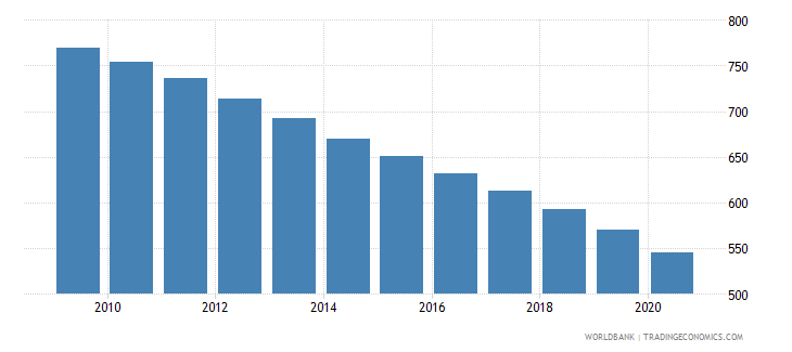 costa rica number of under five deaths wb data