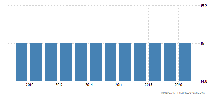 costa rica official entrance age to upper secondary education years wb data