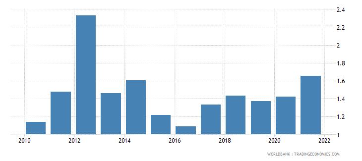 costa rica ores and metals exports percent of merchandise exports wb data