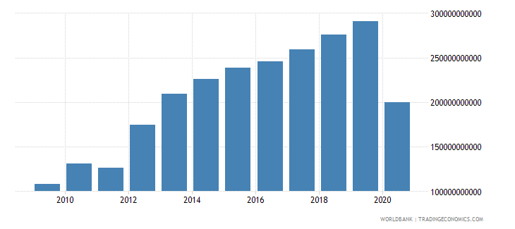 costa rica other taxes current lcu wb data