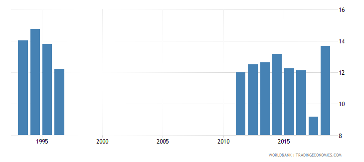 costa rica over age students primary percent of enrollment wb data