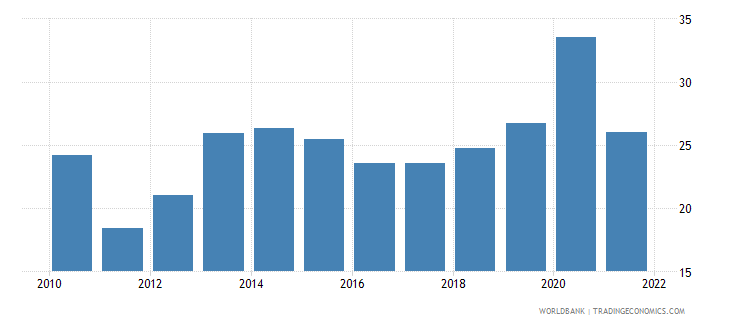 costa rica part time employment total percent of total employment wb data