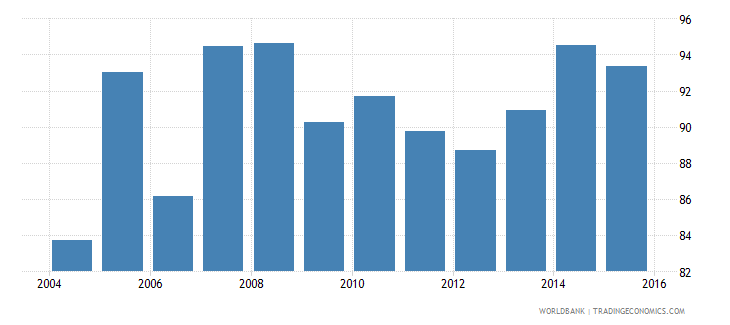 costa rica persistence to grade 5 male percent of cohort wb data