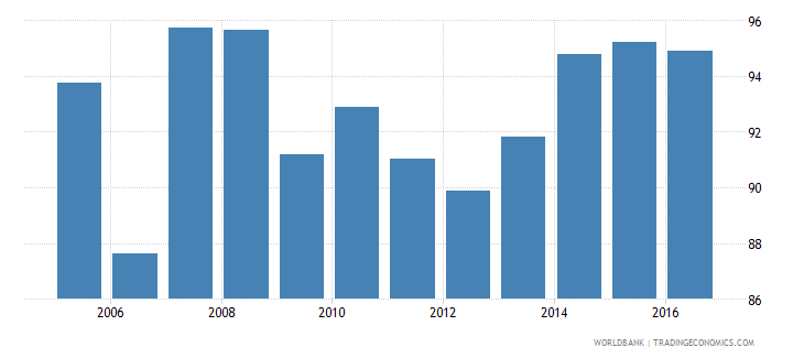 costa rica persistence to grade 5 total percent of cohort wb data