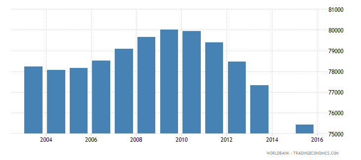 costa rica population age 0 total wb data