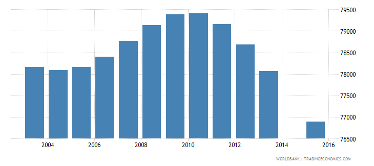 costa rica population age 1 total wb data