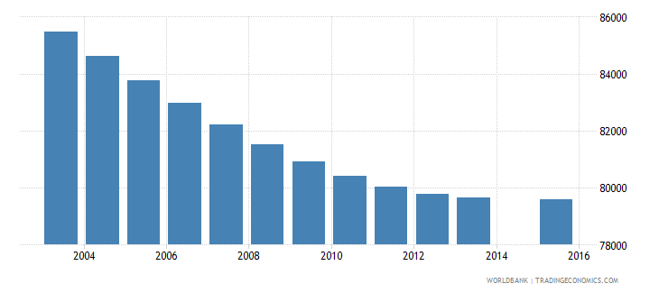 costa rica population age 10 total wb data