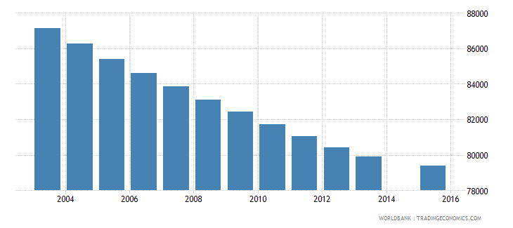 costa rica population age 12 total wb data