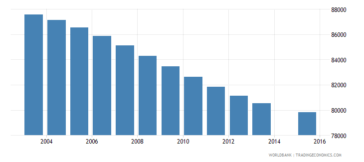 costa rica population age 13 total wb data