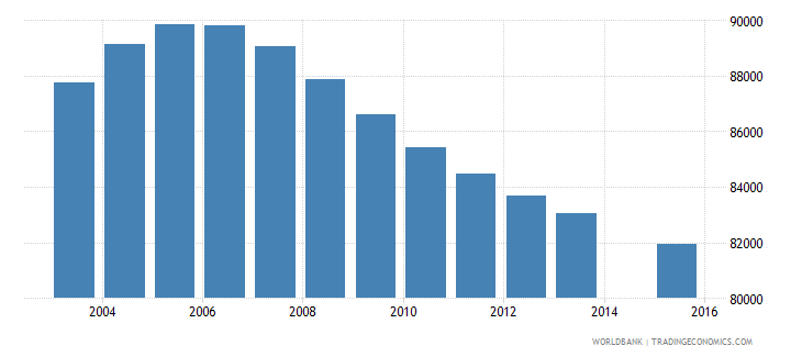 costa rica population age 16 total wb data