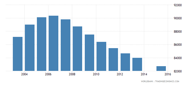 costa rica population age 17 total wb data