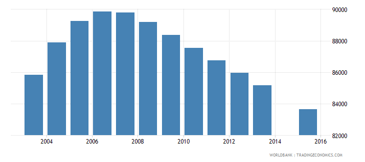 costa rica population age 18 total wb data