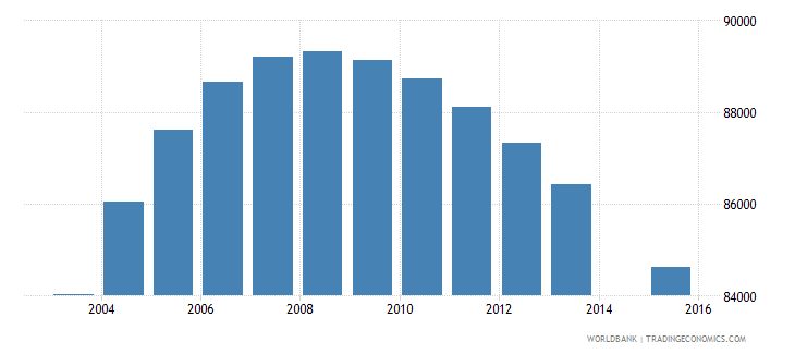 costa rica population age 19 total wb data