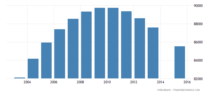 costa rica population age 20 total wb data
