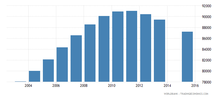 costa rica population age 22 total wb data