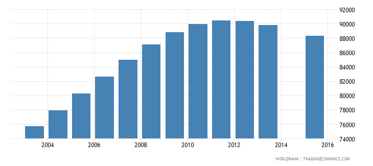 costa rica population age 23 total wb data