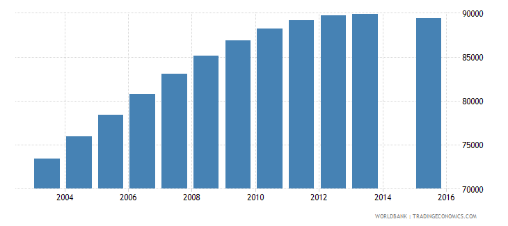 costa rica population age 24 total wb data