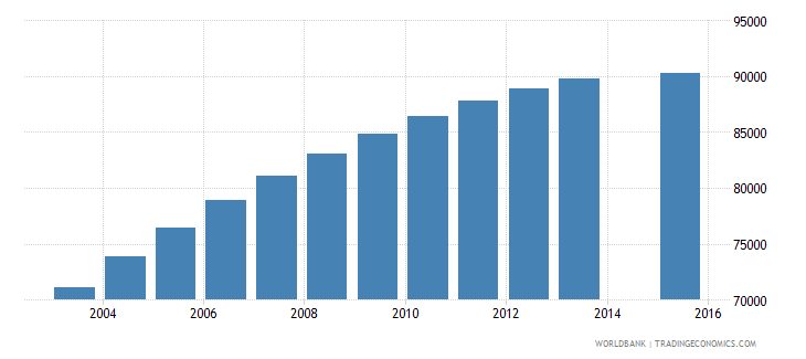 costa rica population age 25 total wb data