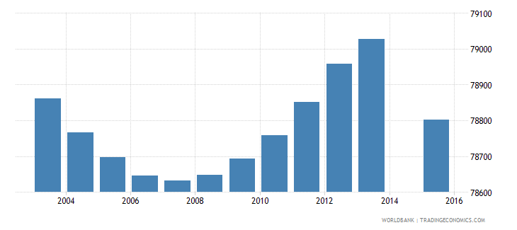 costa rica population age 3 total wb data