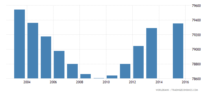 costa rica population age 4 total wb data