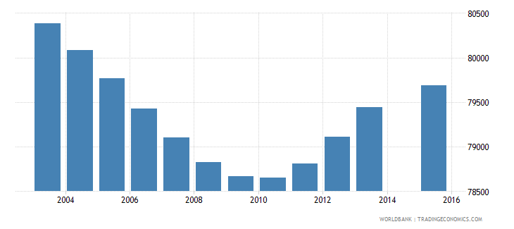 costa rica population age 5 total wb data