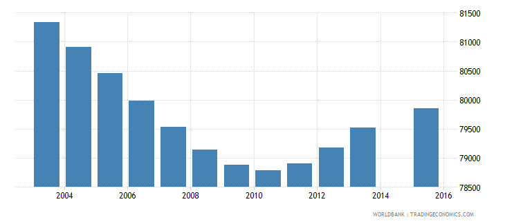 costa rica population age 6 total wb data