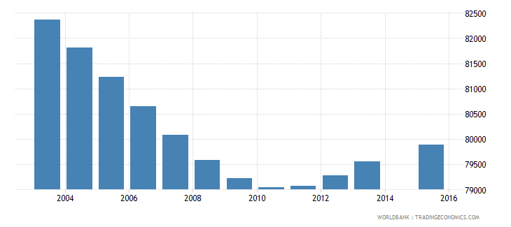 costa rica population age 7 total wb data