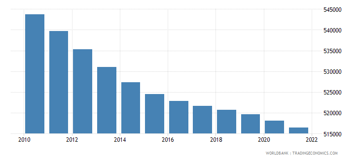 costa rica population ages 0 14 female wb data