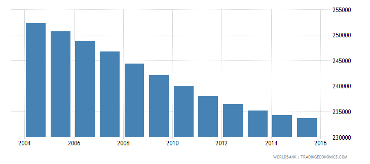 costa rica population ages 10 15 female wb data