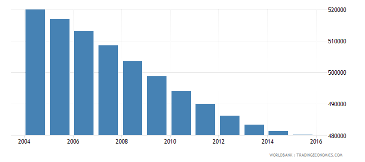 costa rica population ages 10 15 total wb data