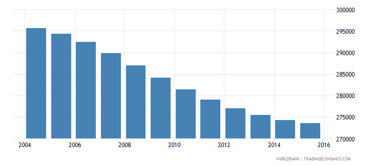 costa rica population ages 10 16 female wb data