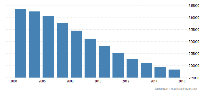 costa rica population ages 10 16 male wb data