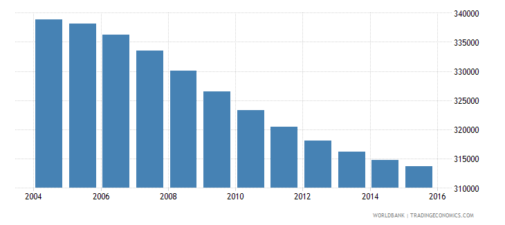 costa rica population ages 10 17 female wb data