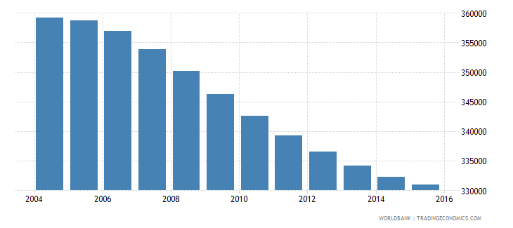 costa rica population ages 10 17 male wb data