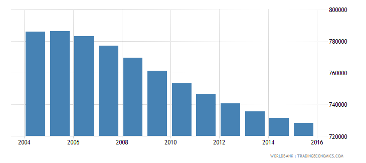 costa rica population ages 10 18 total wb data